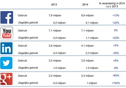 Social Media 2013-2014